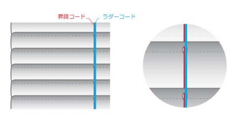 昇降コードとラダーテープを同一ラインに設置