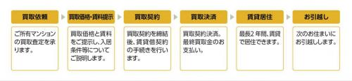 「買い取り賃貸住居サービス」の流れ