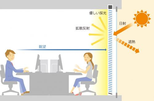 昼光を効果的に採り入れながら、不快なまぶしさを抑制し、眺望を確保できる